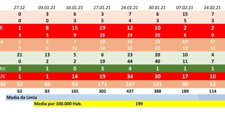 Baixa en 74 os positivos de Covid-19 na Limia nunha semana